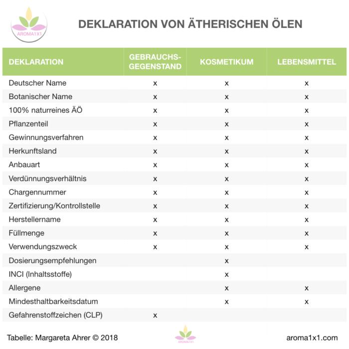 Deklaration ätherische Öle Qualität