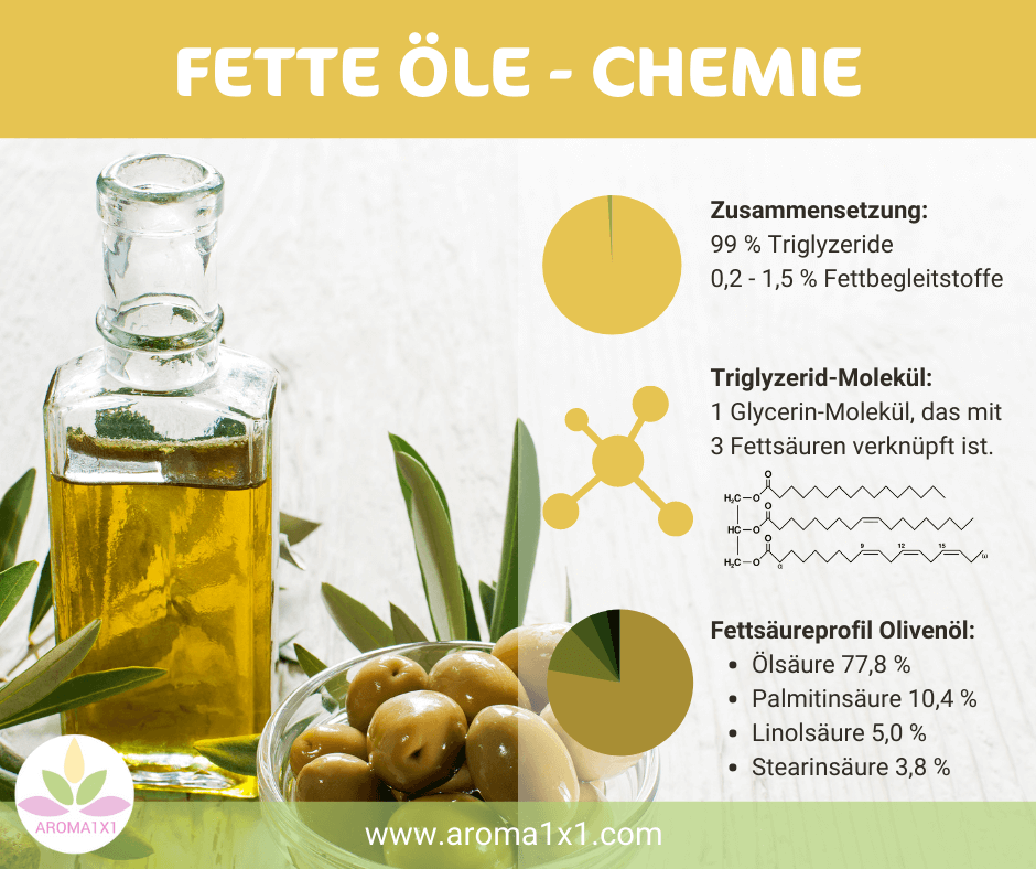 ätherische Öle Chemie fette Öle Unterschied